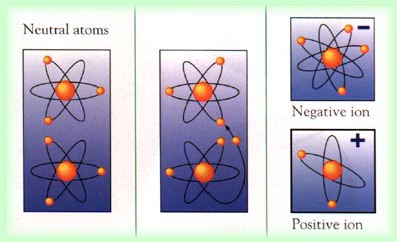 negative and Positive Ions